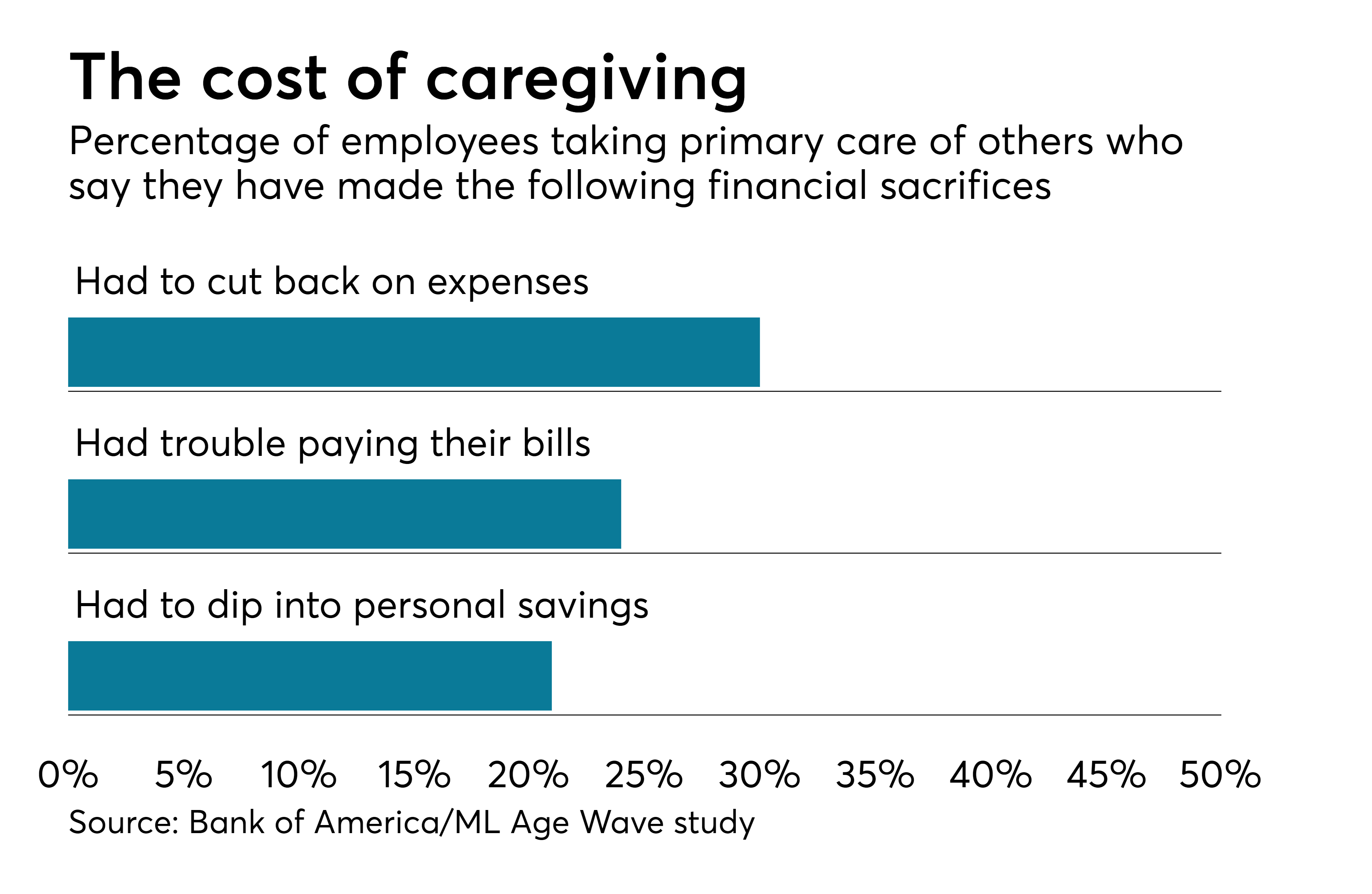 Elder care benefits meet a growing need at Bank of america