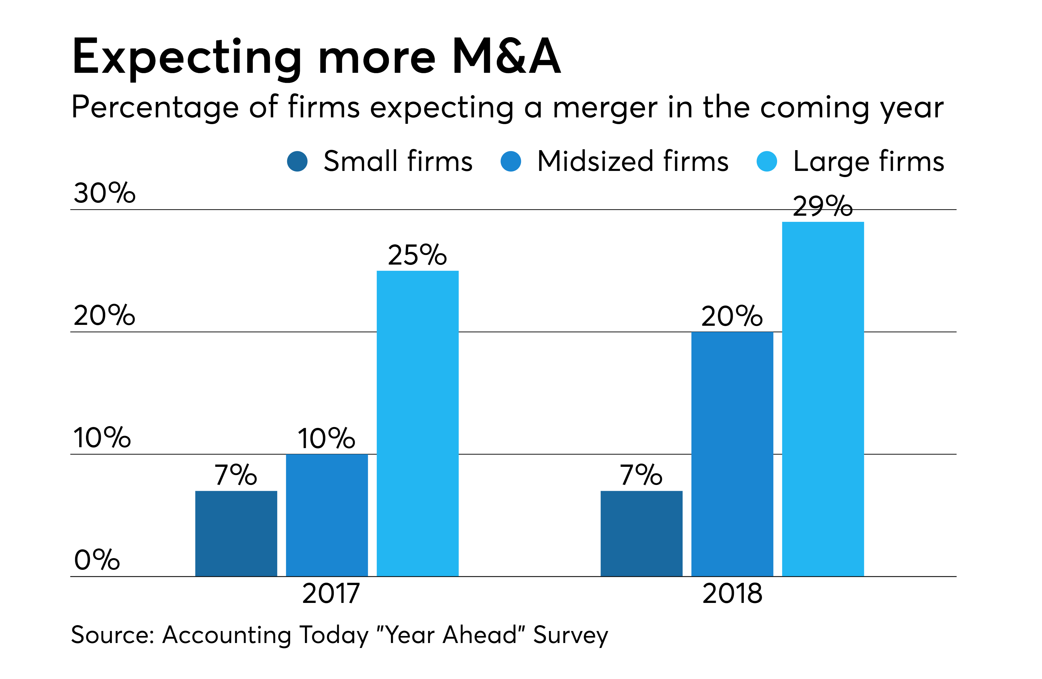 Positioning your accounting firm for M&A success