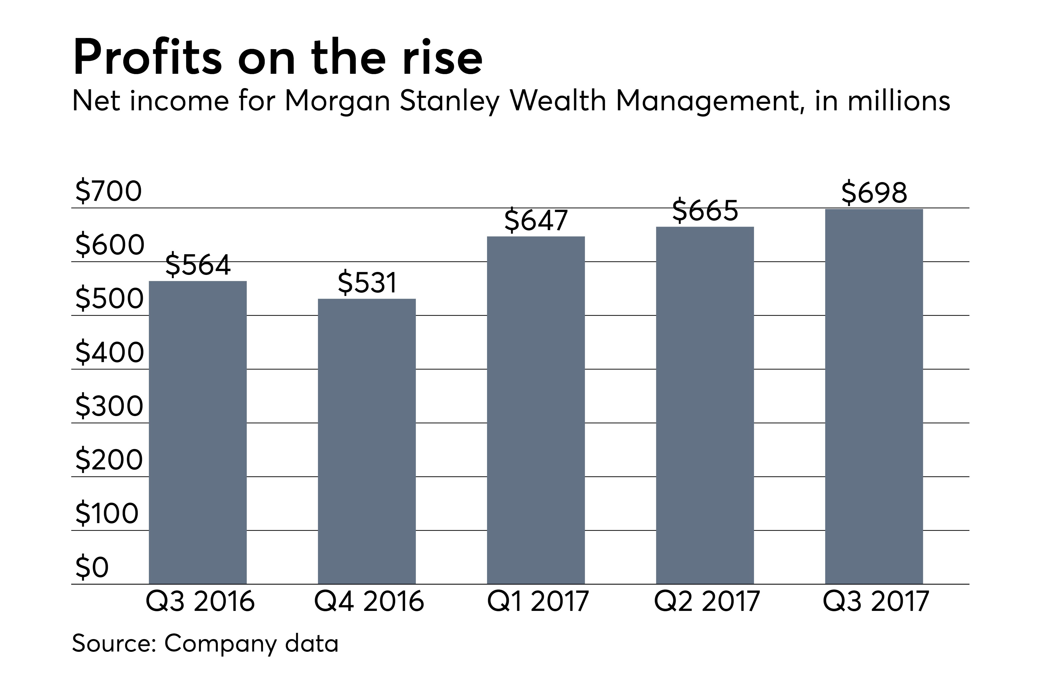 Morgan Stanley notches record client assets of $2 3 trillion