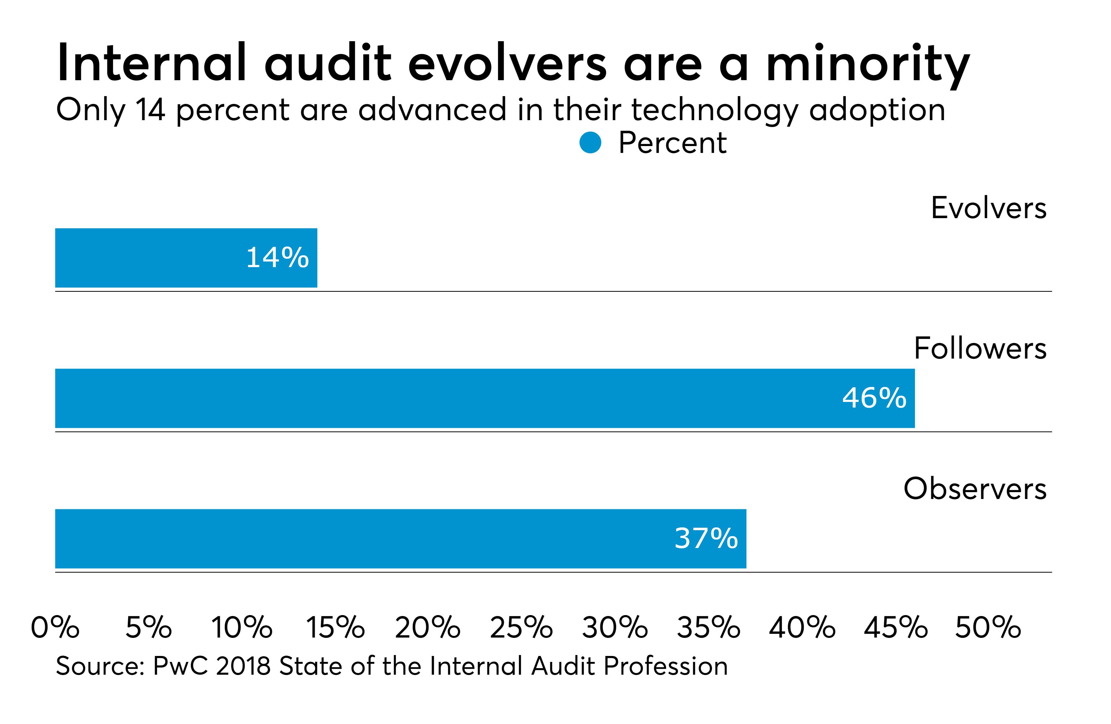 Internal audit profession making tech advances in