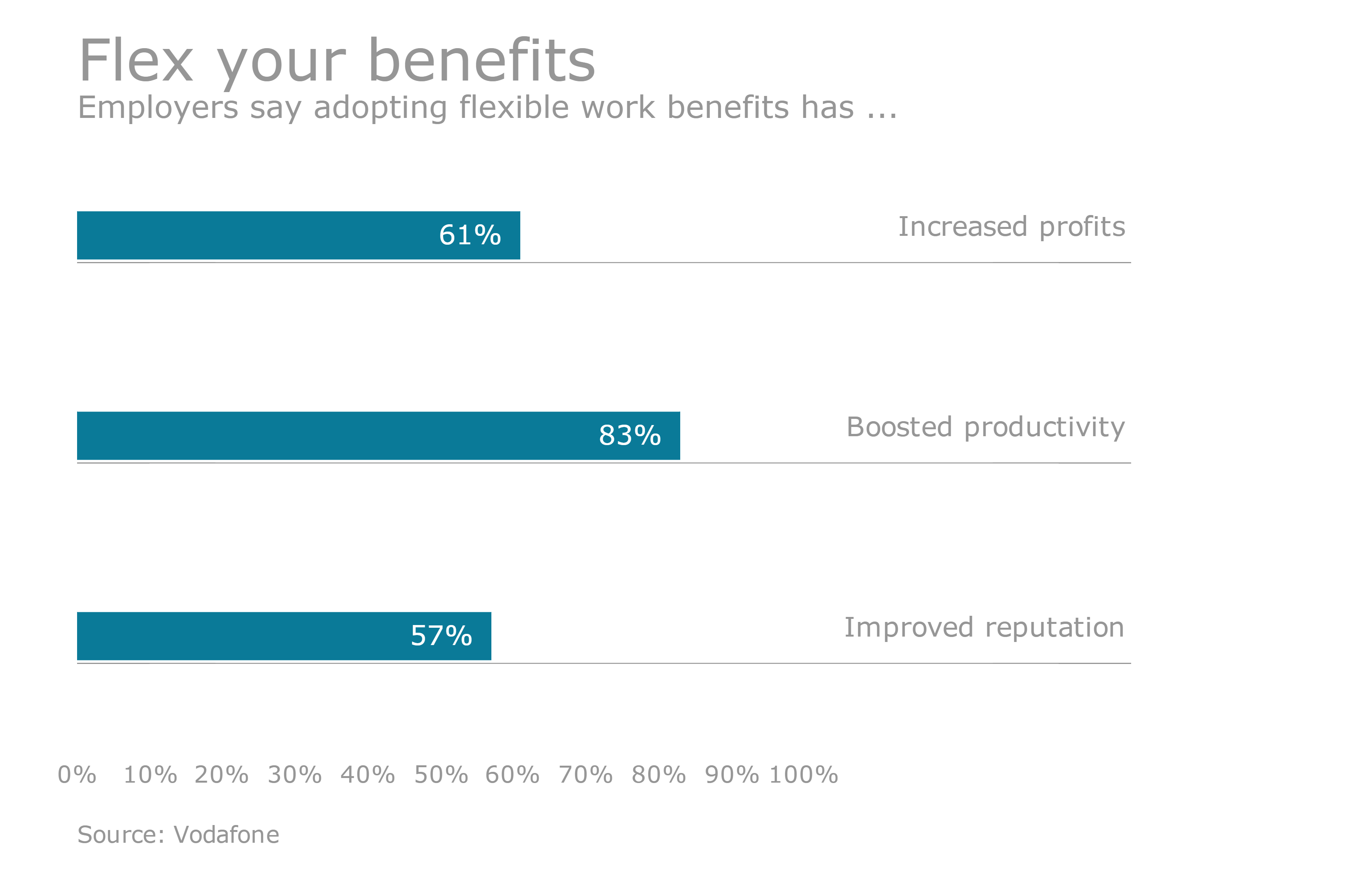 Workplace flexibility benefits becoming the norm, but
