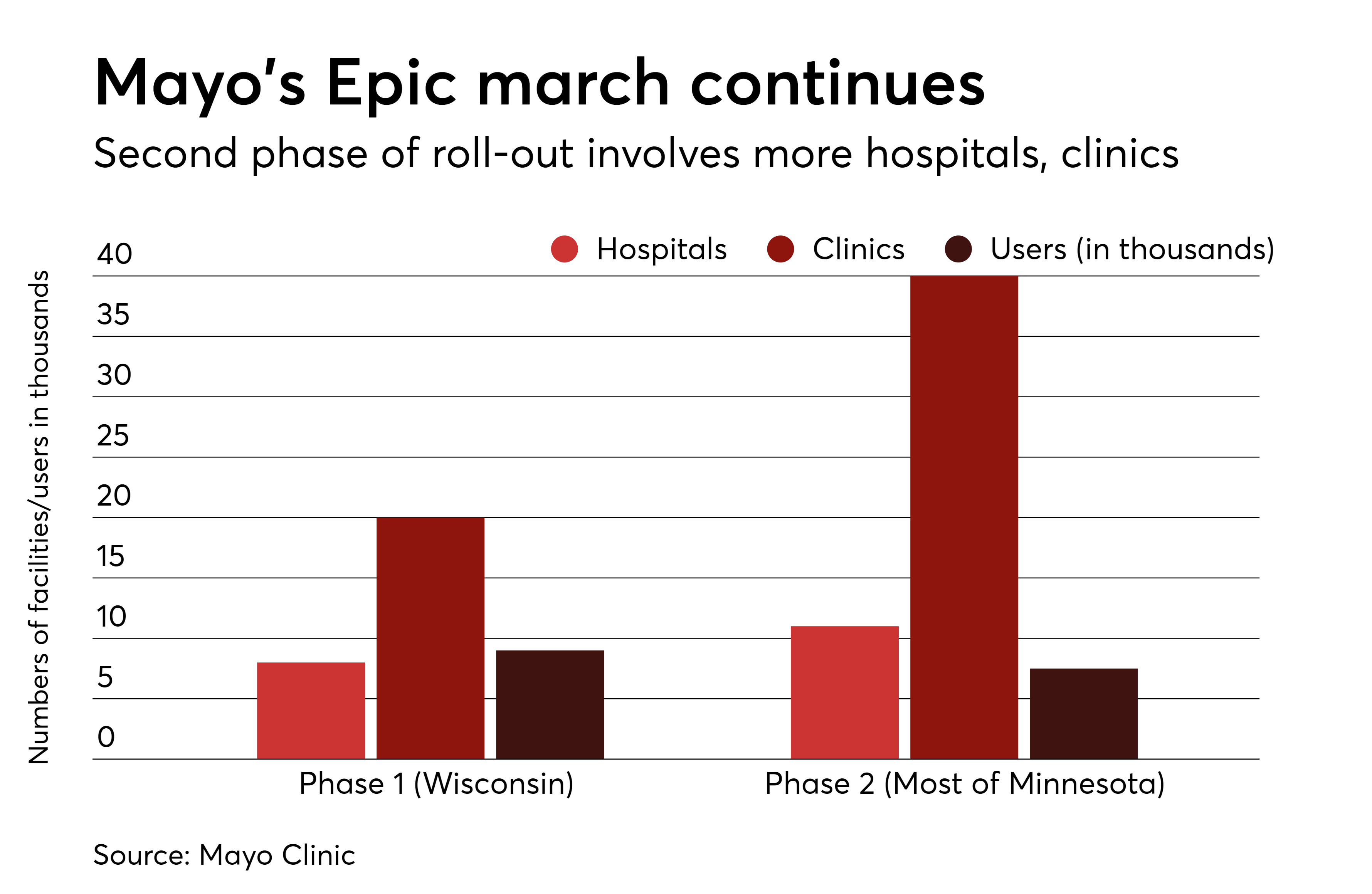 Mayo Clinic starts to roll out second phase of Epic