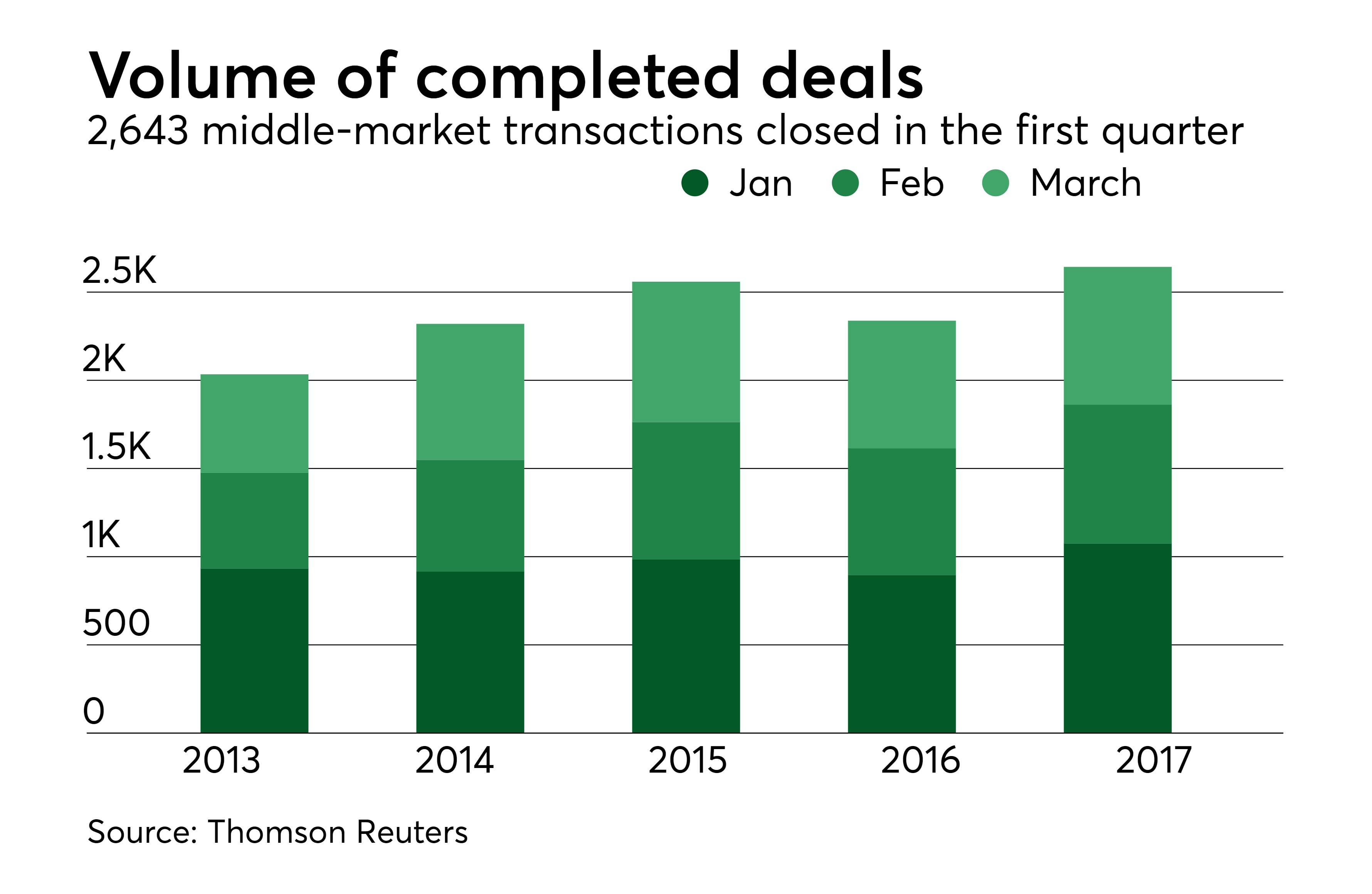 The Middle Market Delivered The Best Q1 Since 2007 Mergers