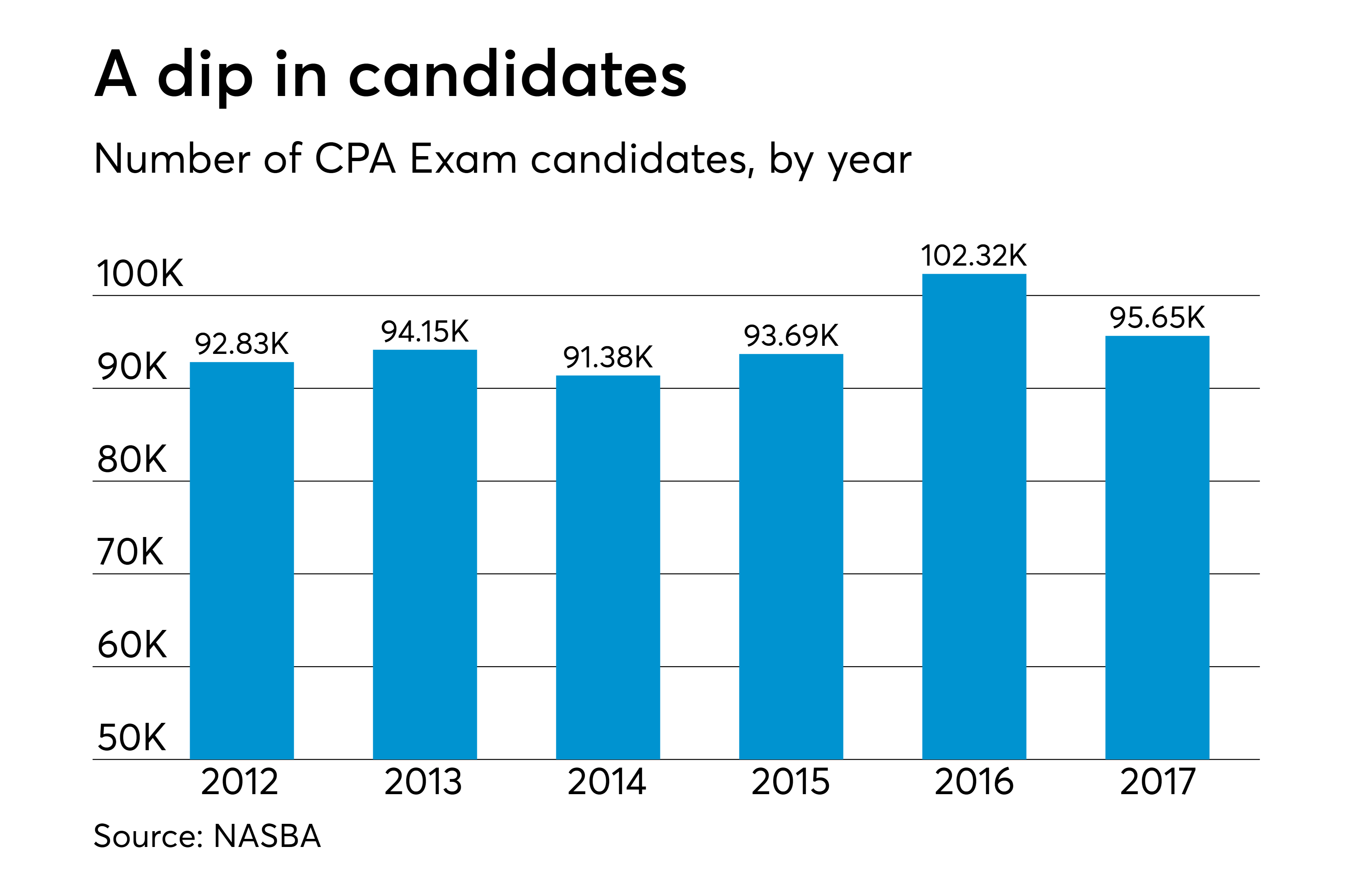 How much is the CPA Exam worth in 2019? | Accounting Today