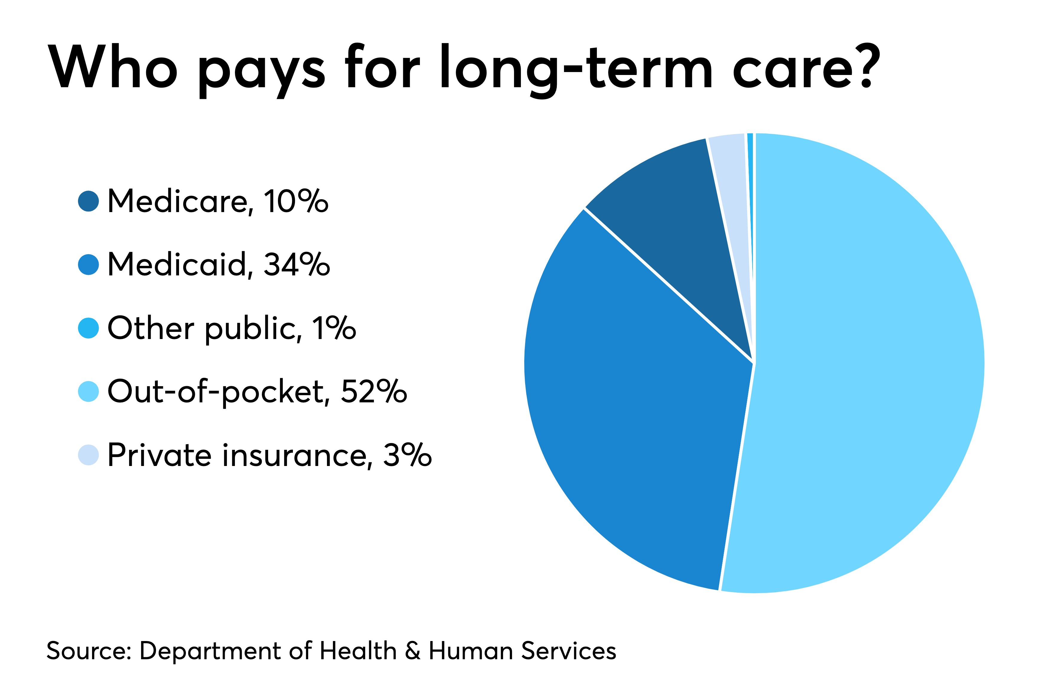 Health Care Insurance >> Insurers Deny Long Term Care Insurance Benefits Say