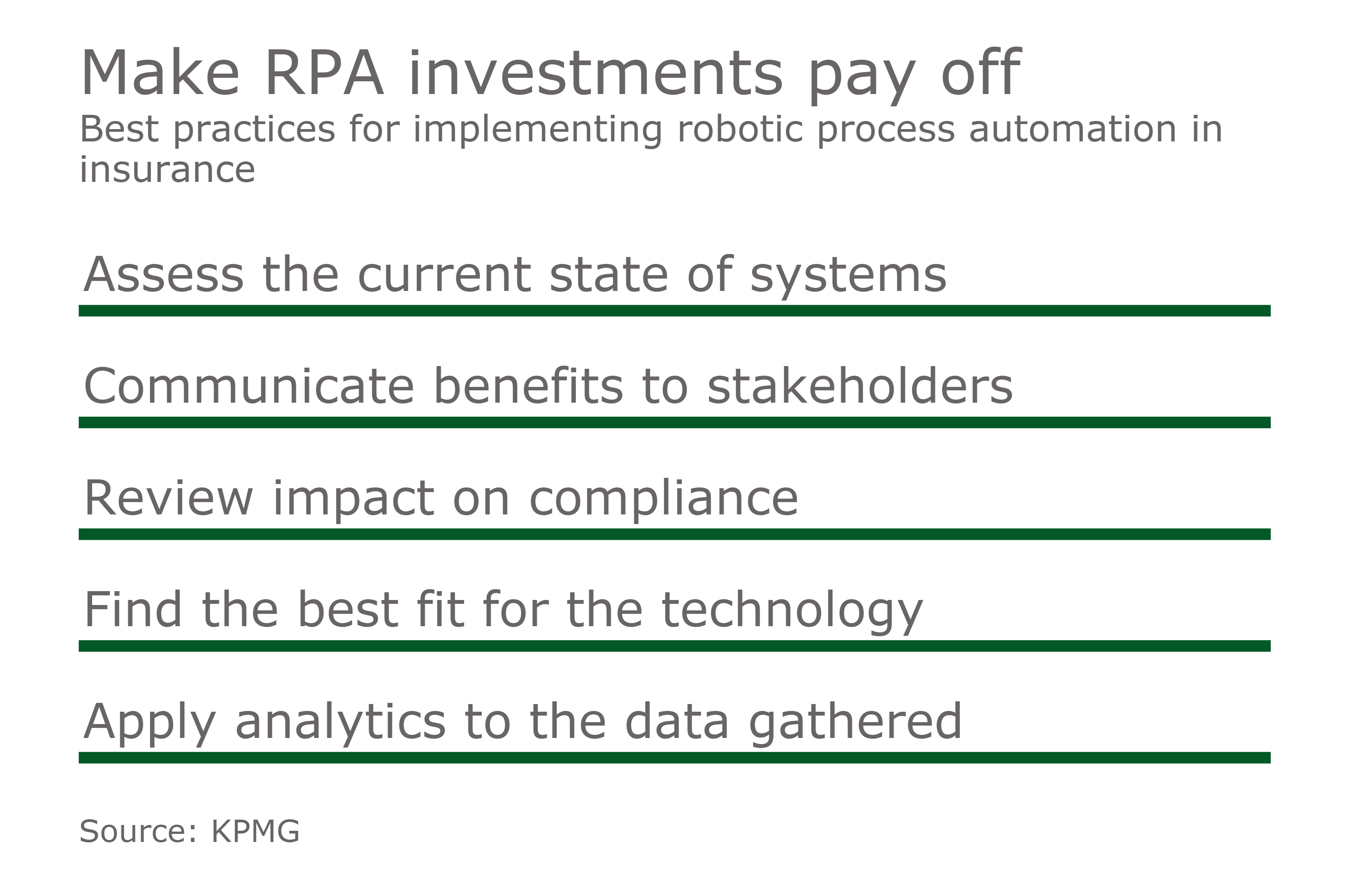 How insurers can get started on robotic process automation