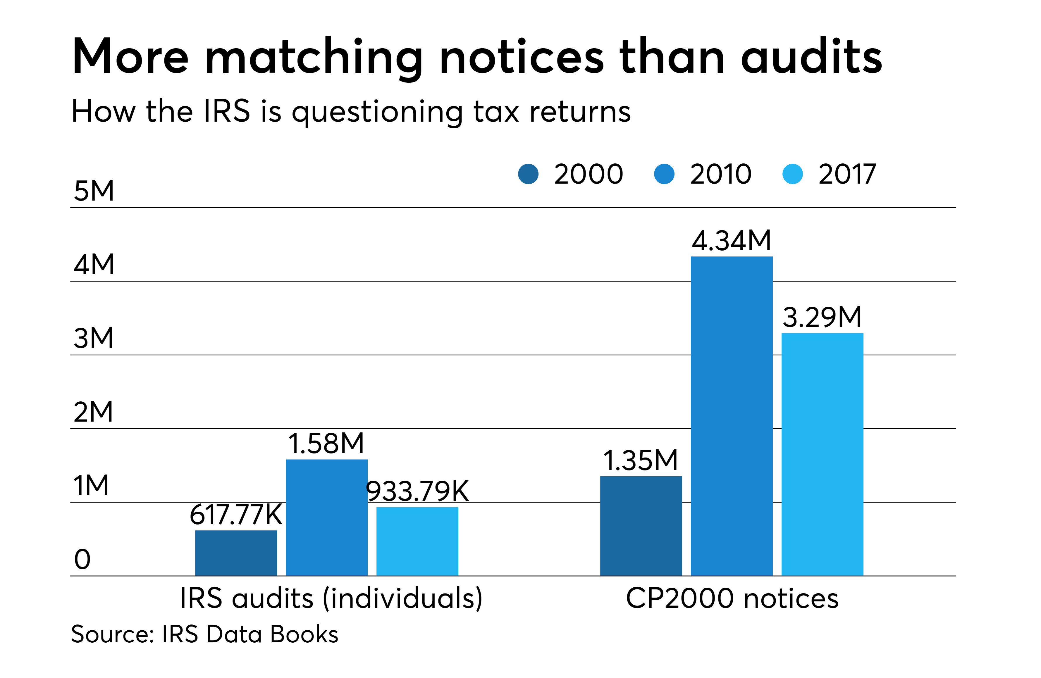 What are a client's chances of an IRS audit? | Financial