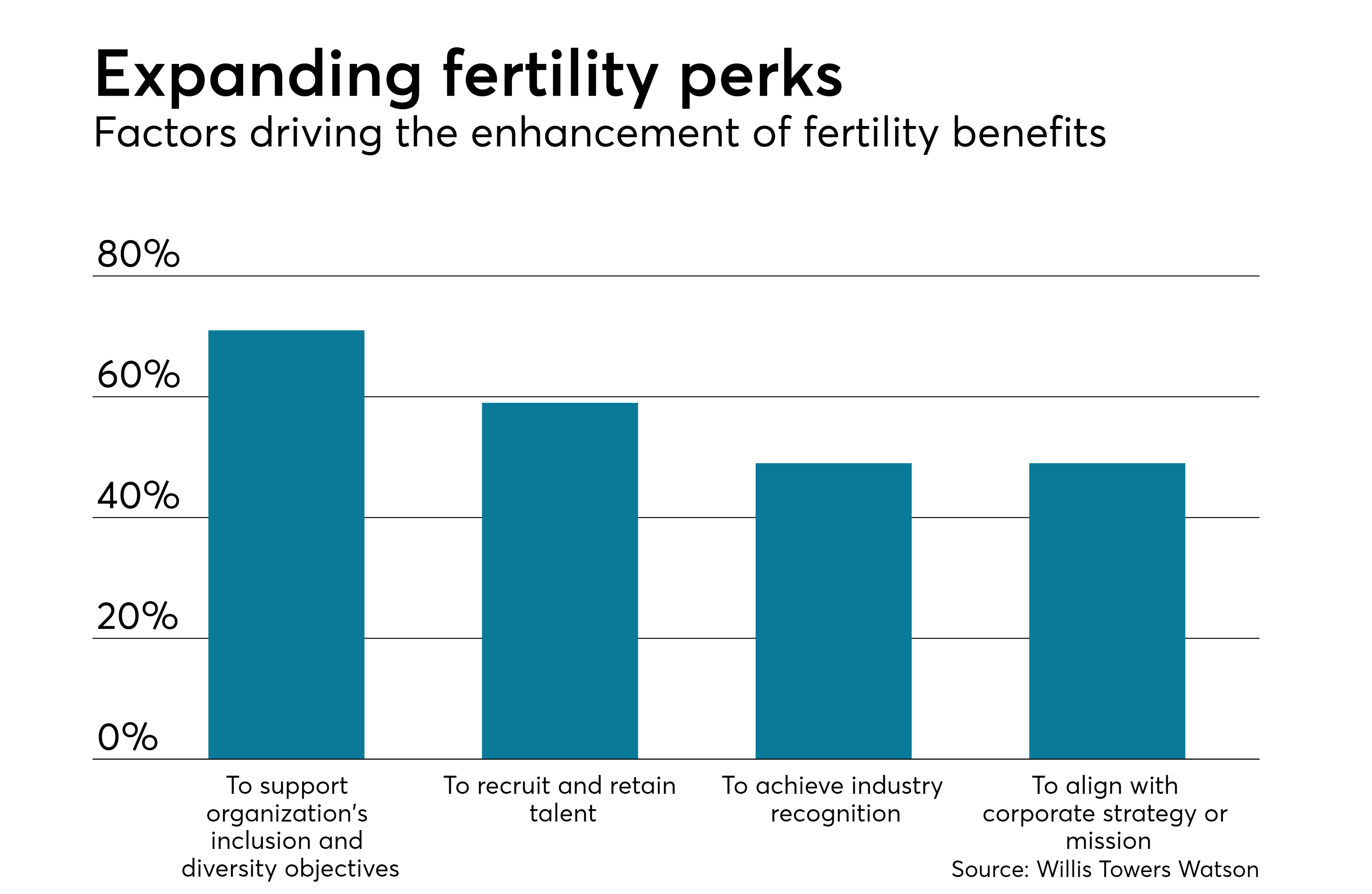 How companies can go above and beyond with fertility