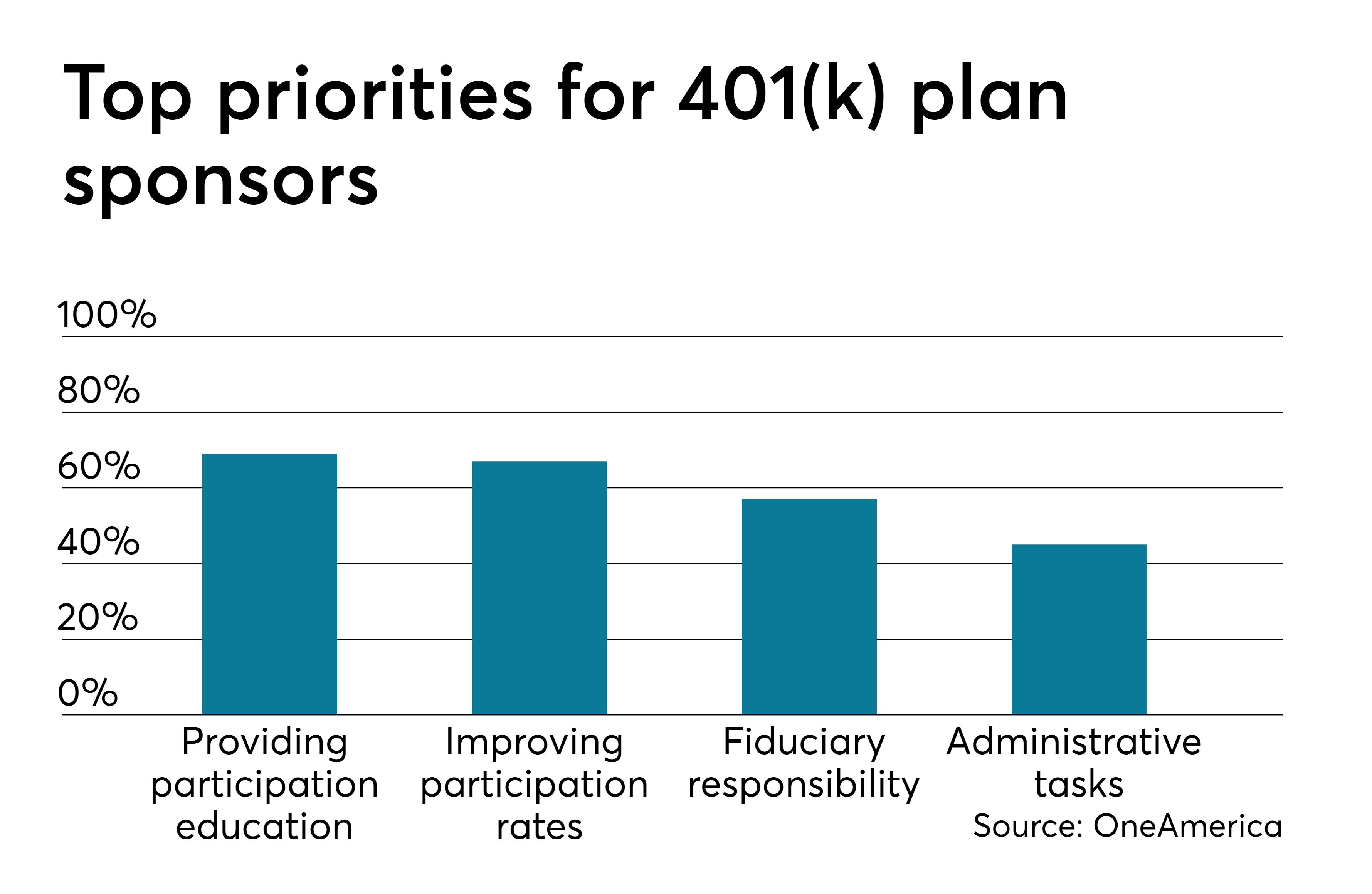 Helping Employers Build A Better 401k Retirement Plan