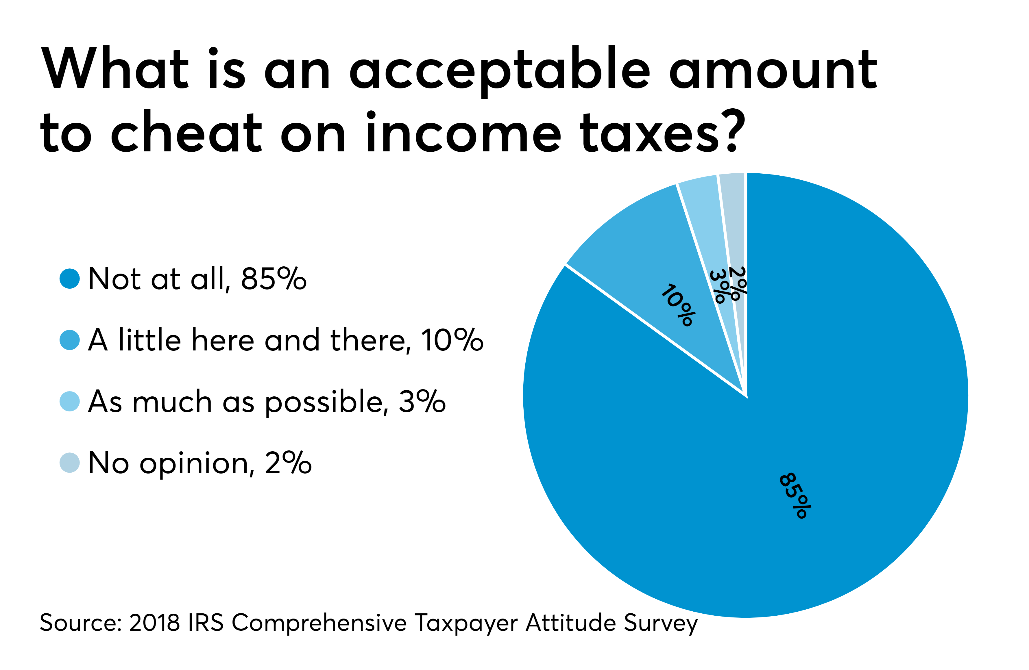 What taxpayers really think | Accounting Today