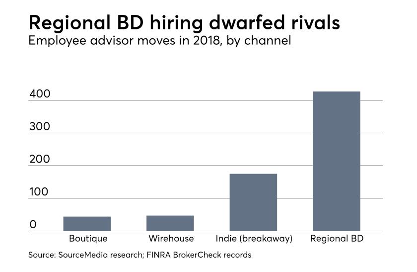 Recruiting chart created February 6, 2019