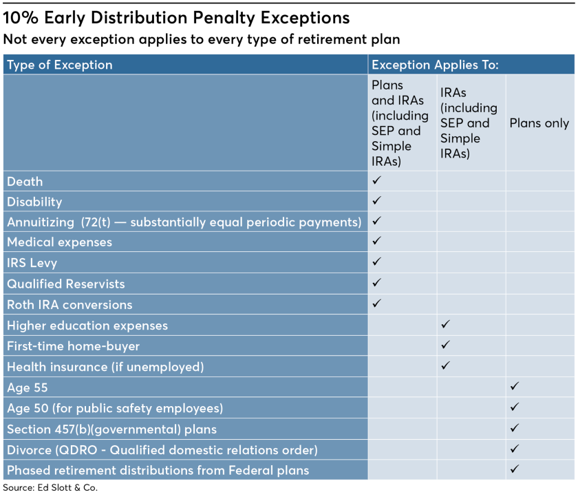 FP0619_10%-Early-Distribution-Penalty-Exceptions_Online (1).png
