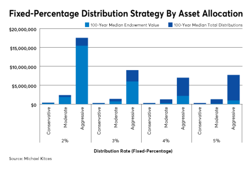 Fixed percentage distribution strategy asset allocation IAG
