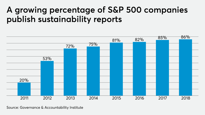 AT-102319-S&P500SustainabilityReportingChart.png
