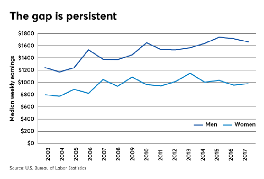 Pay-Gap-Persistent-040618
