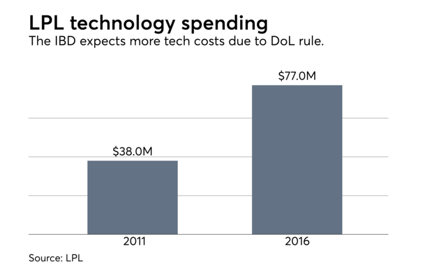lpl-technology-spending-dol-fiduciary-0802