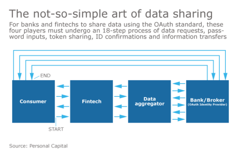 The not-so-simple art of data sharing.png