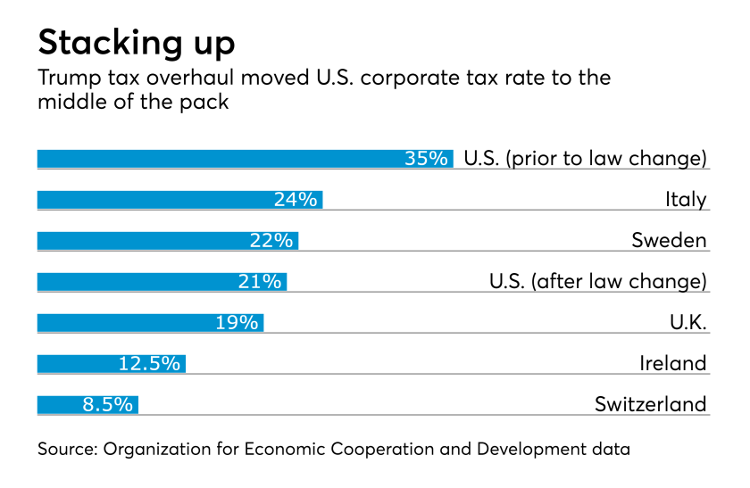 International tax rates