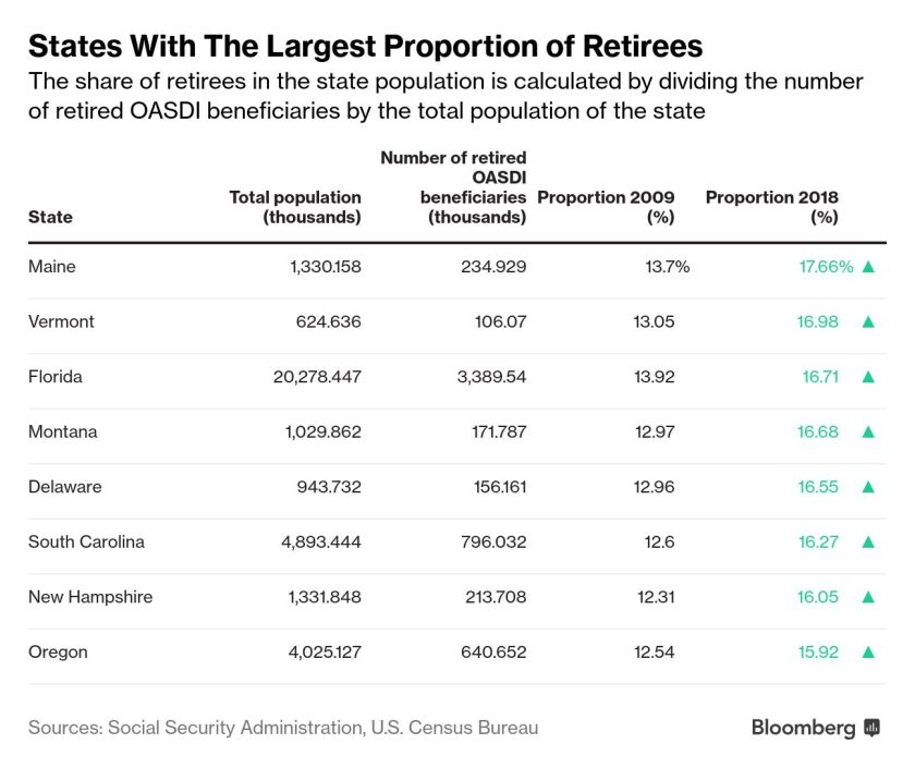 A graph showing states with the largest proportion of retirees