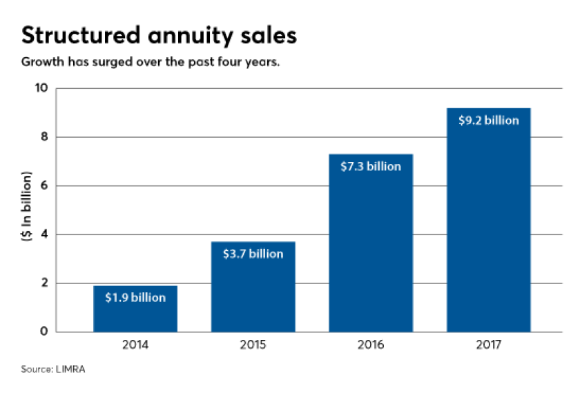 Sales of structured annuities have grown over the past four years.