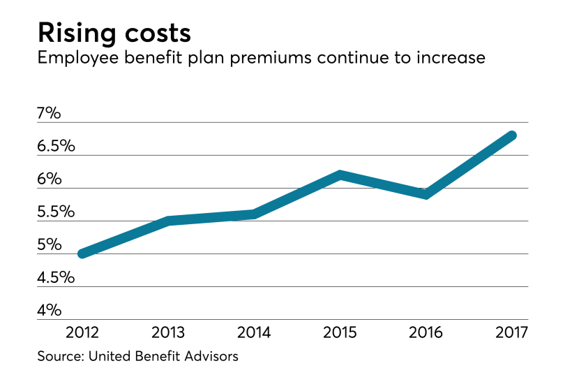 healthcare-premium-costs-chart