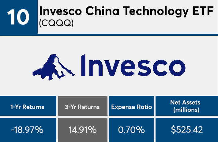 China Region Mutual Funds And Etfs With The Best 3 Year