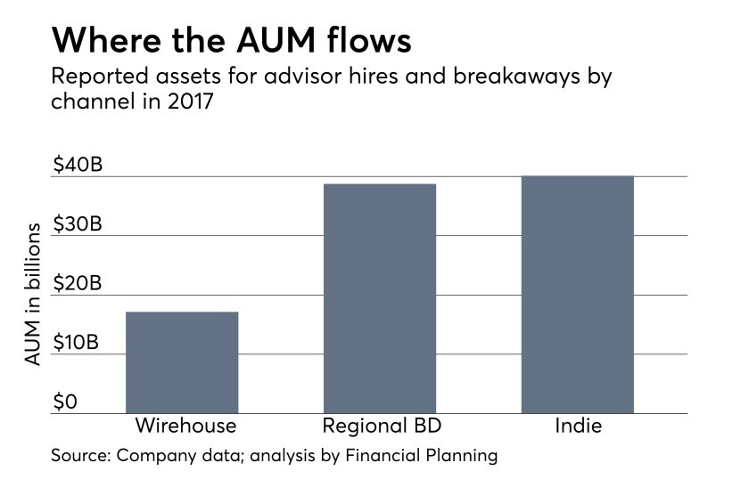 Recruiting AUM for advisors per channel: wirehouse, regional BD, IBD, breakaways and RIAs