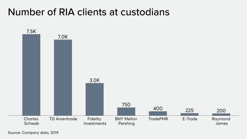 RIA custody clients at custodians 11/11/19