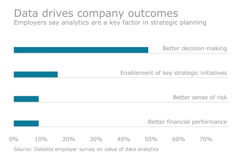 Data Analytic Chart