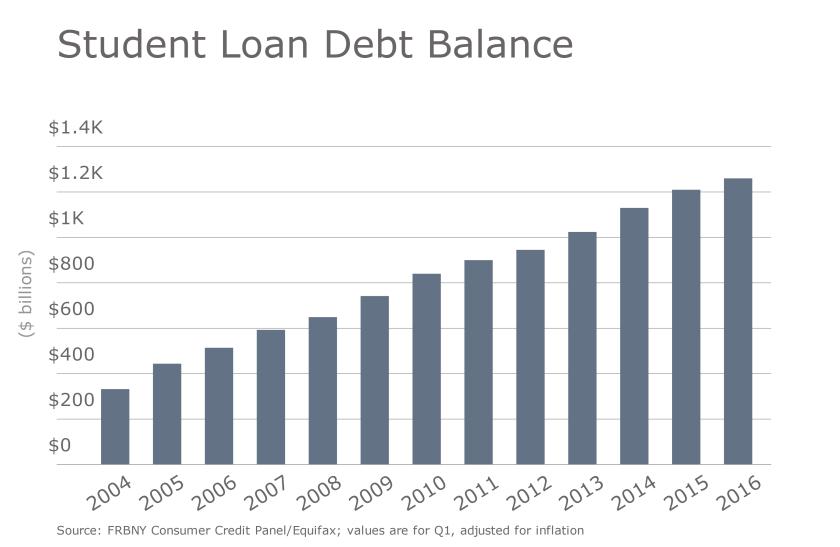 Student Loan Debt Balance.png
