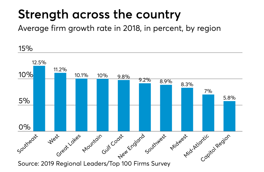 AT-030619-2019 Regional Leaders Growth rate