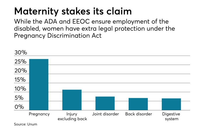 disability-insurance--maternity-voluntary-di-chart