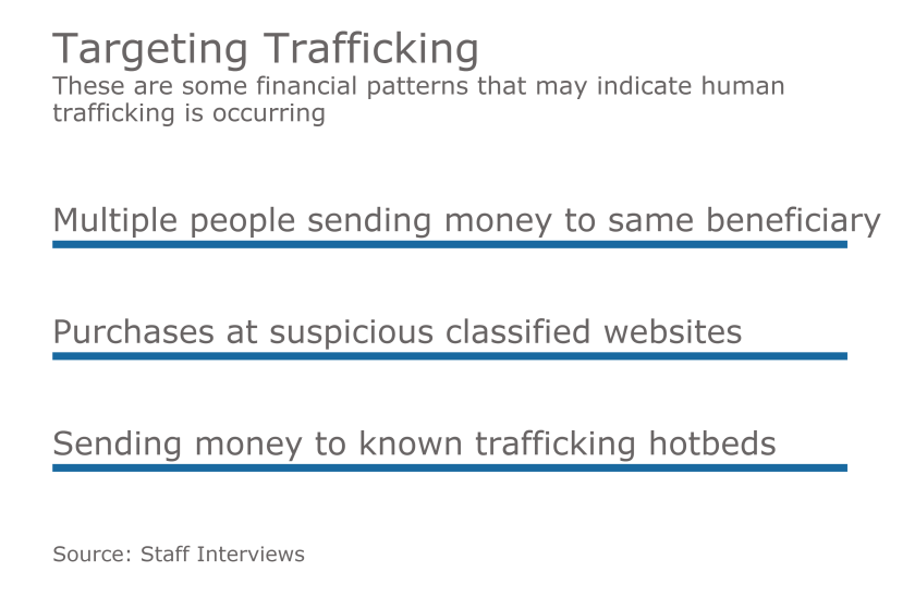 Targeting trafficing.png