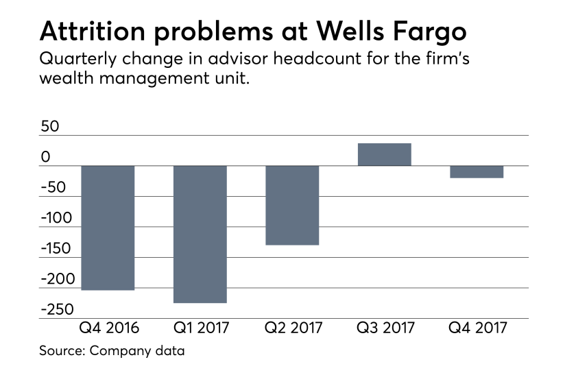 Wells Fargo financial advisor headcount 2016 - 2017
