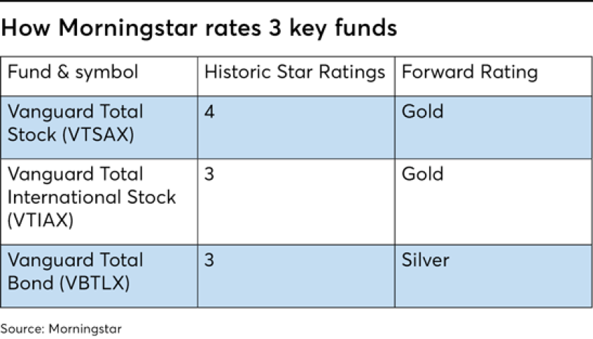 Morningstar data: The right and wrong ways to use it