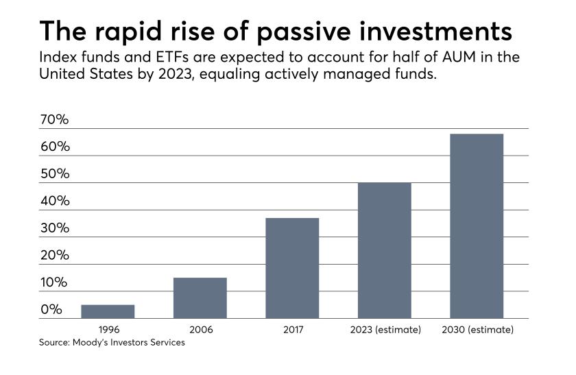 Passive investing percentage change