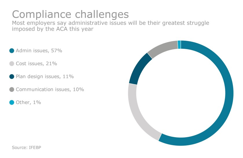 ACA Challenge Chart