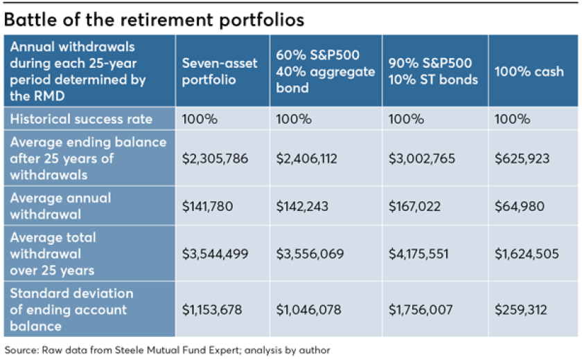 Battle of the retirement portfolios - Craig Israelsen - 3/28/19