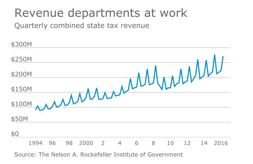 Quarterly combined state tax revenue