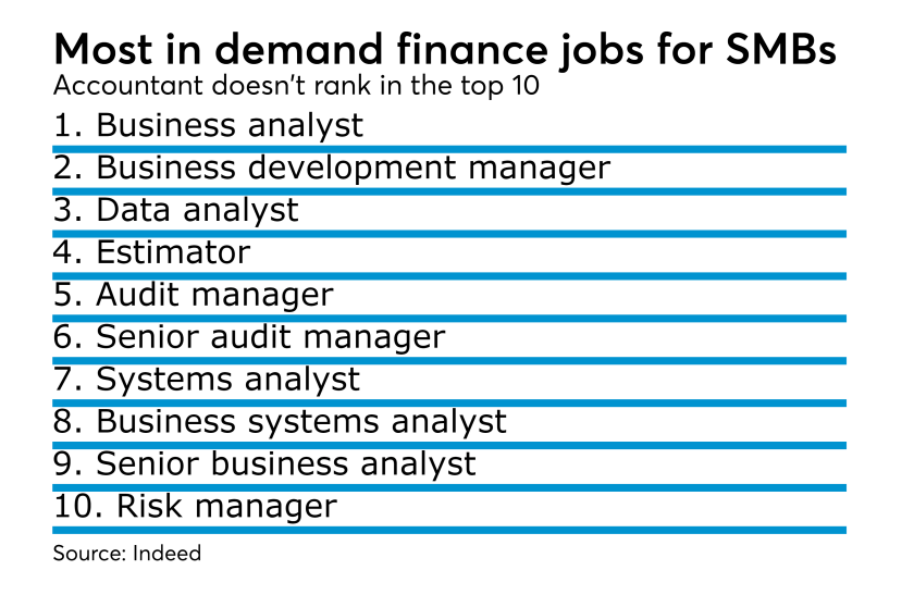 Most in demand finance jobs for SMBs