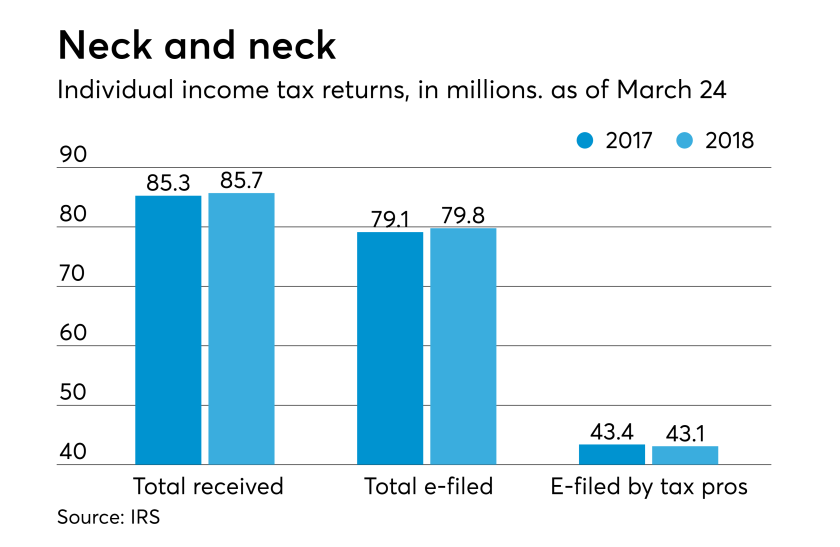 AT-040318-Tax Returns filed so far