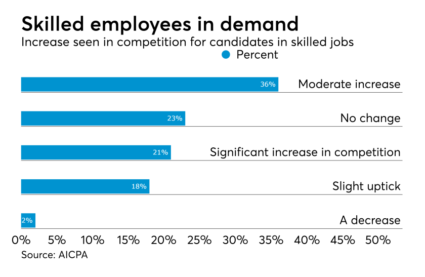 AICPA Economic Outlook Survey skills shortage