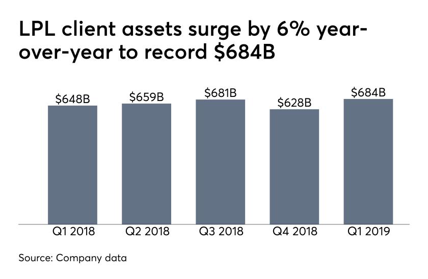 LPL client assets