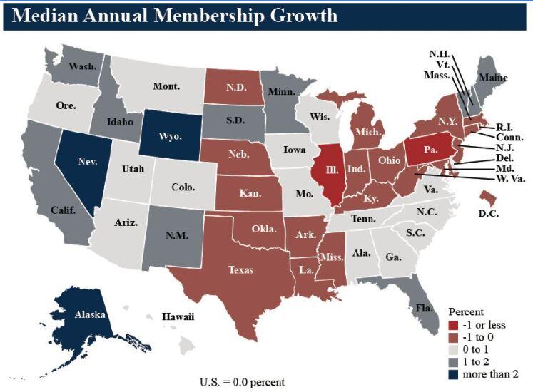 NCUA median annual membership growth Q3 2019 - CUJ 121719.JPG