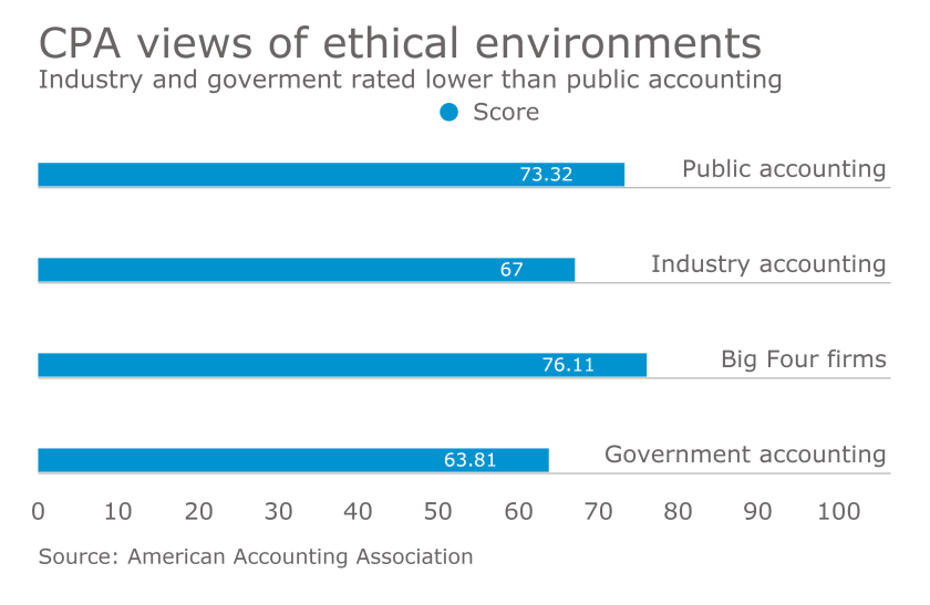 CPA perceptions of ethical environments