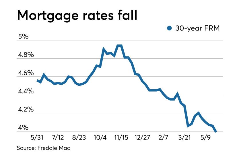 Rates fall