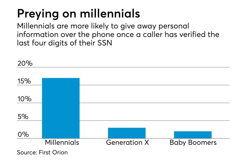 042717-MillennialsIdentityTheft (1).png