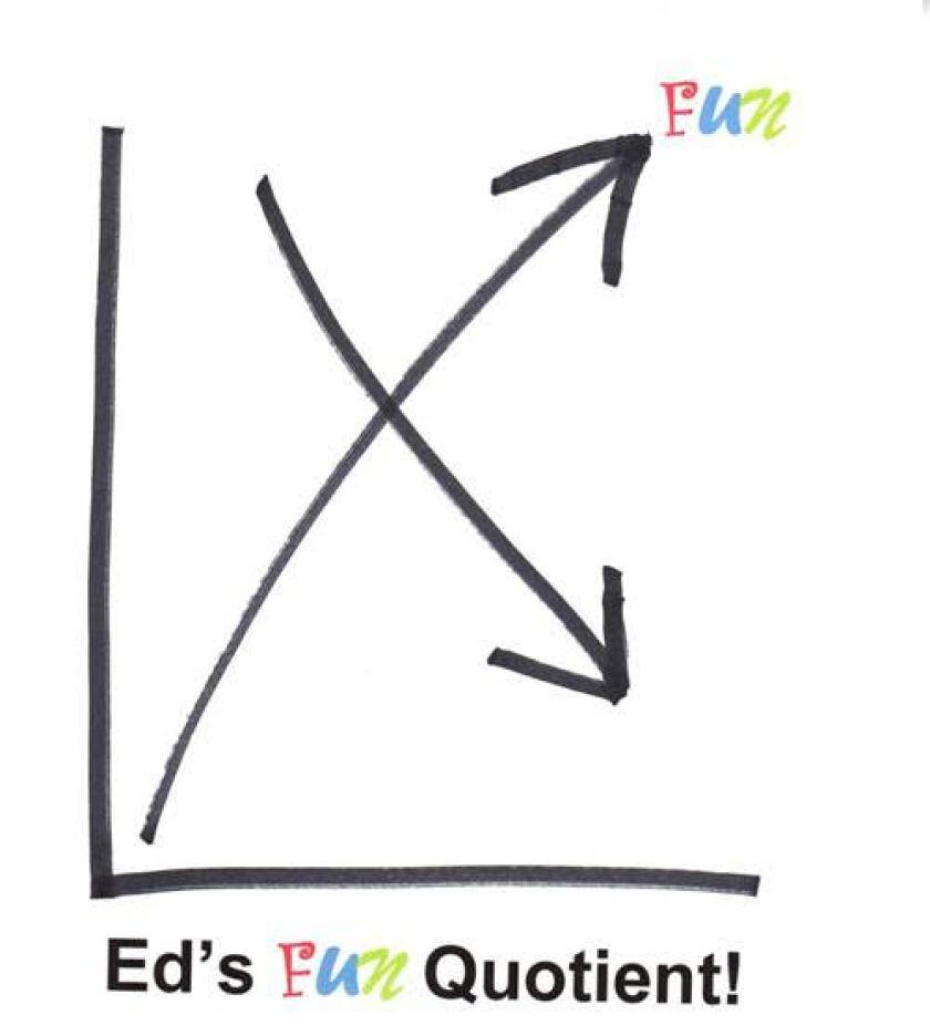Ed Mendlowitz's fun quotient chart