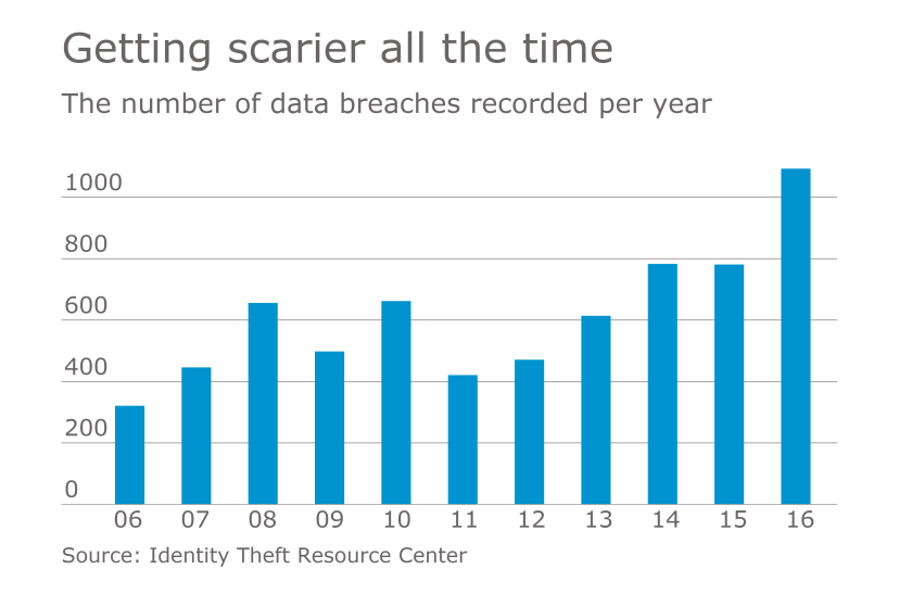 AT-012517-Data-Breaches