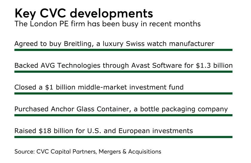 MAJ CVC Capital Recent Developments 06012017